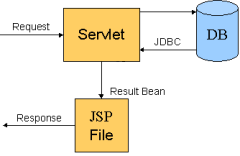 Servlet-JSP Interaction
